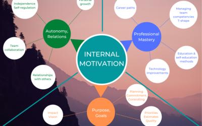 INTERNAL MOTIVATION